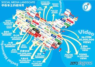 chinasocialmedialandscape